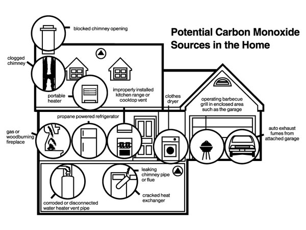 Potential carbon monoxide sources in the home